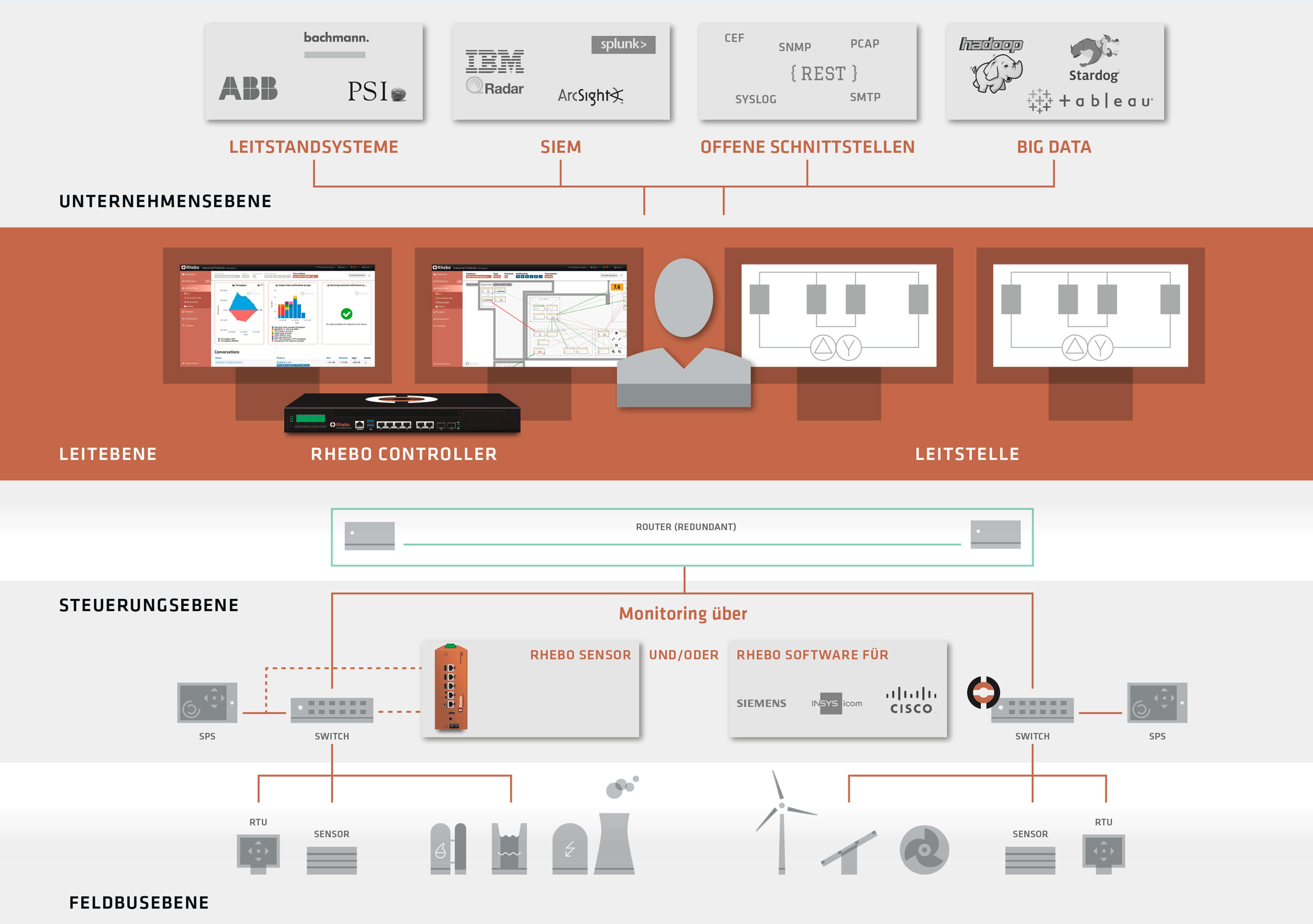 © Rhebo GmbH - Rhebo Industrial Protector überwacht, analysiert und visualisiert den kompletten Datenverkehr