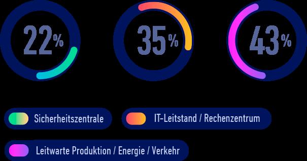ko:mon Chart: Teilnehmer nach Monitoringbranche